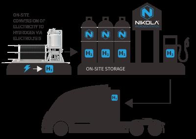 nikola_hydrogen_process-b250800b5e6266d5335c26018d9209dcf50613e84cccf234a659b7c49546d359